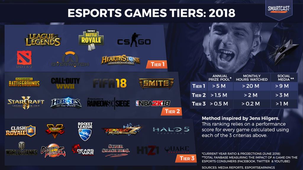 esports分析サイト『SmartCast』が発表「Tier」