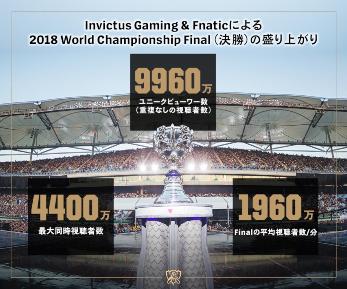 2018 World Championship Finalの盛り上がり