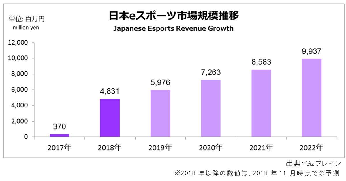 前年比13倍の急成長 2018年日本のesports市場規模は推定48.3億円