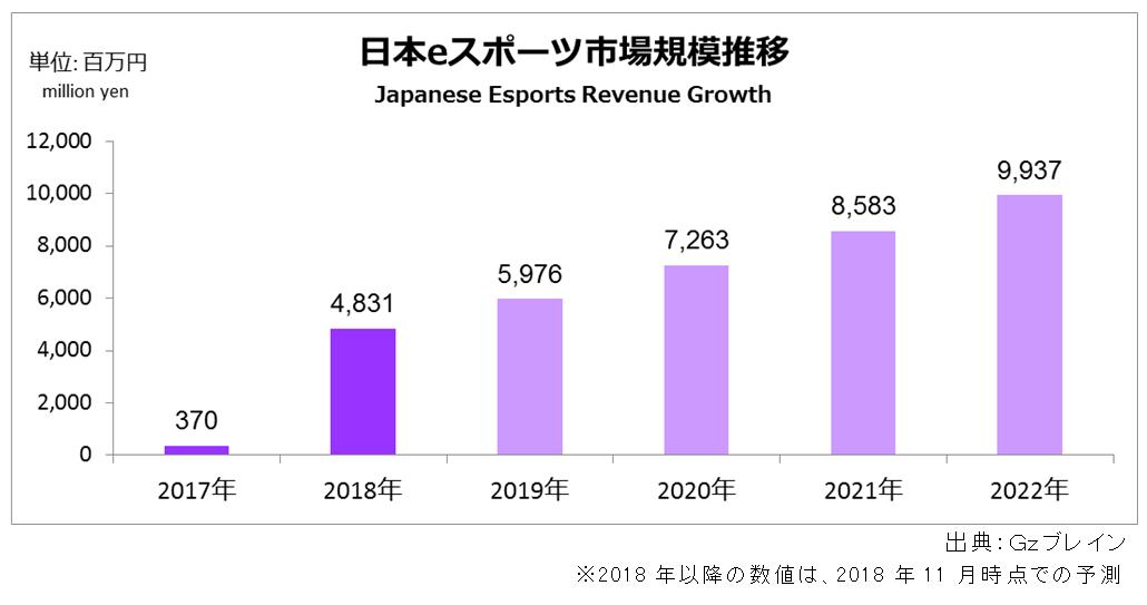 2018年日本のesports市場規模