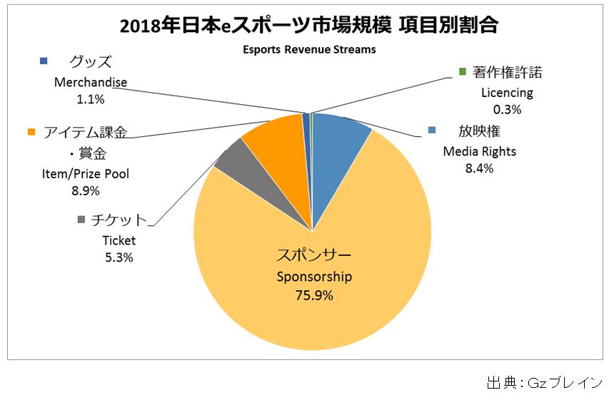 日本のesports市場の主な割合