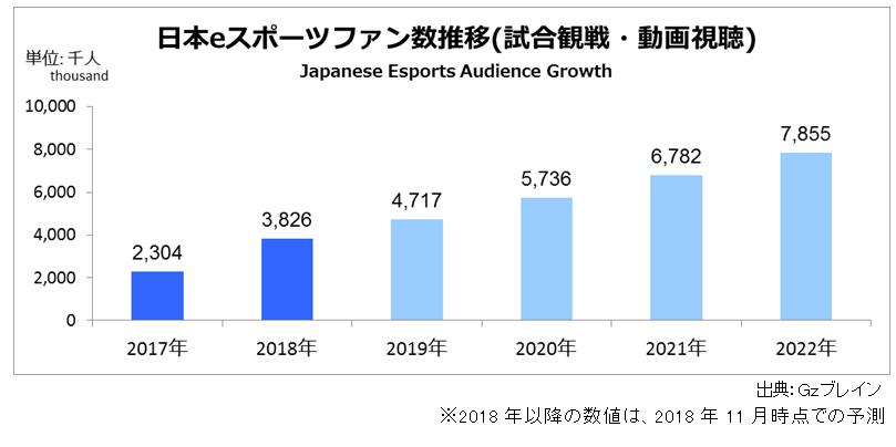 2018年の日本esportsのファン数の推移