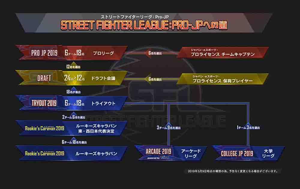 「ストリートファイターリーグ: Pro-JP」の仕組み