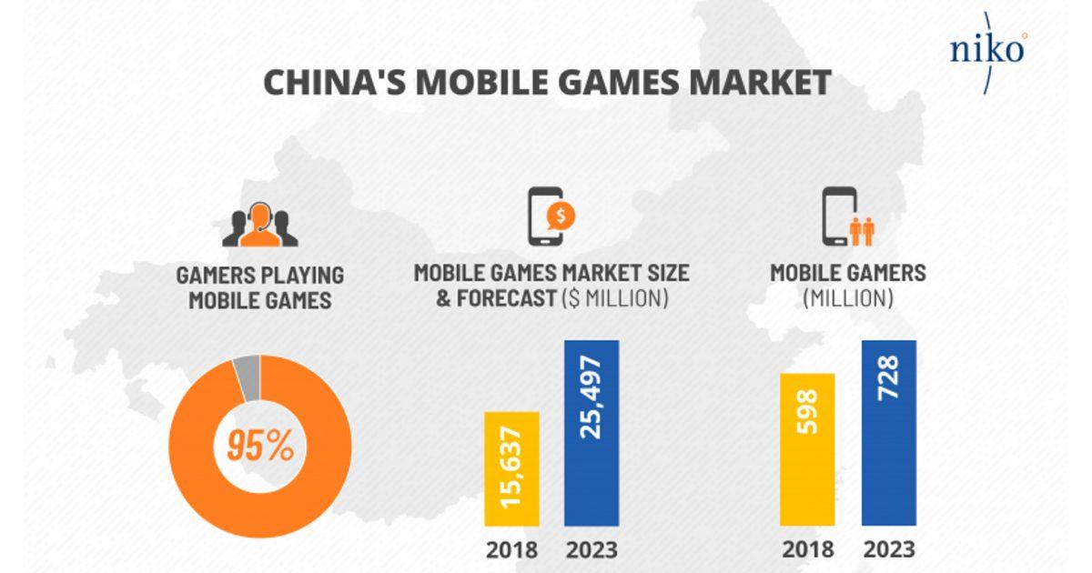 モバイルesportsゲーム業界の市場規模が150億ドル以上に PC・コンシューマーゲームと逆転