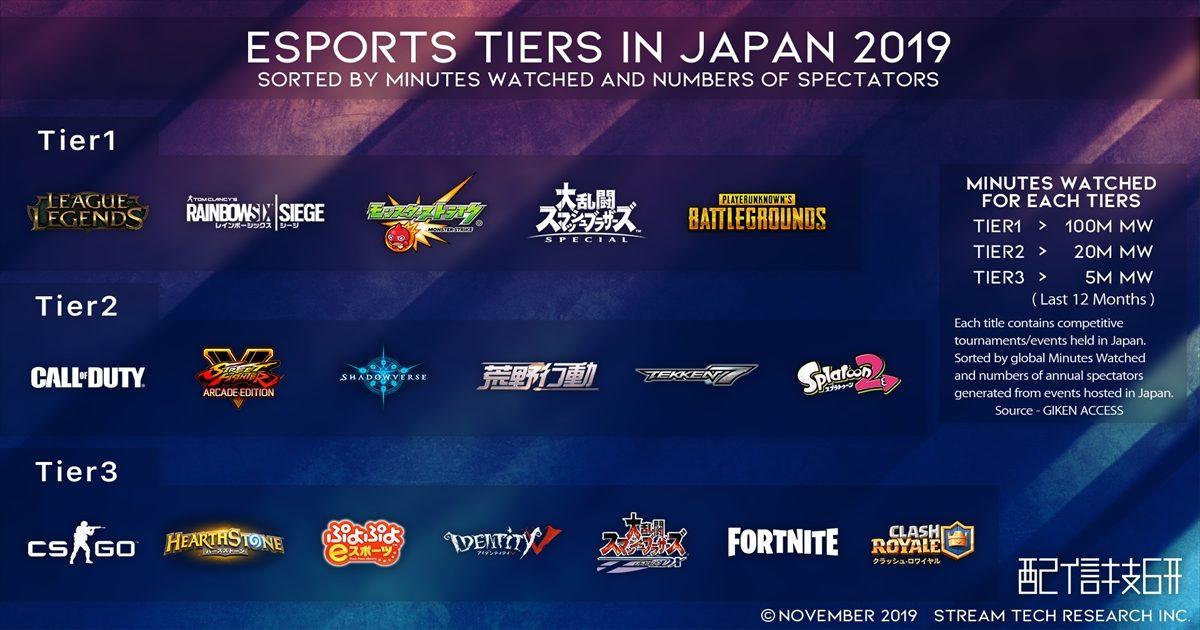 日本のesports格付けリスト「ESPORTS TIERS IN JAPAN 2019」が配信技研より発表 大会視聴時間トップは「LoL」